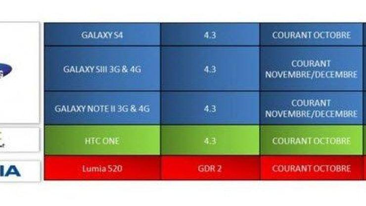 Galaxy'lere Android 4.3!